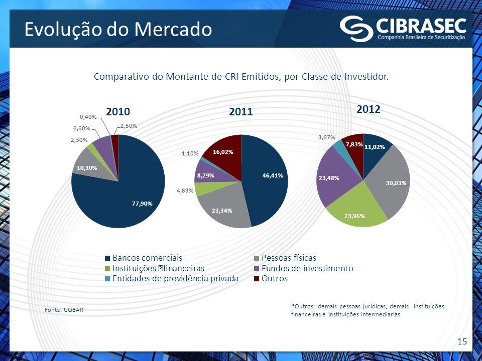 15 Fonte: UQBAR Evolução do Mercado Comparativo do Montante de CRI Emitidos, por Classe de Investidor. *Outros: demais pessoas jurídicas, demais insti