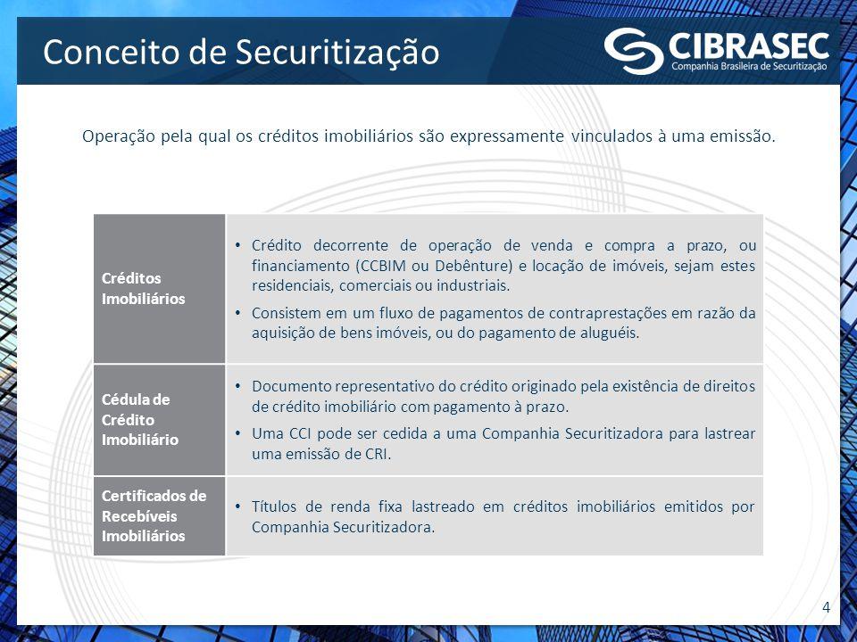 4 Créditos Imobiliários Crédito decorrente de operação de venda e compra a prazo, ou financiamento (CCBIM ou Debênture) e locação de imóveis, sejam es