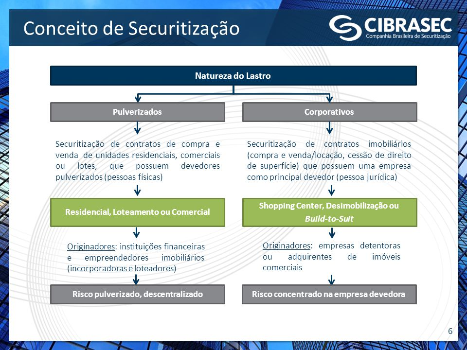 6 Conceito de Securitização Natureza do Lastro PulverizadosCorporativos Securitização de contratos de compra e venda de unidades residenciais, comerci
