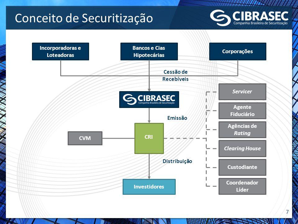 7 Conceito de Securitização Incorporadoras e Loteadoras Bancos e Cias Hipotecárias Corporações Investidores CVM Agente Fiduciário Agências de Rating S
