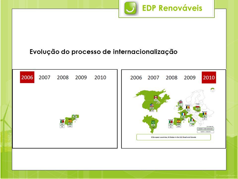 EDP Renováveis Evolução do processo de internacionalização