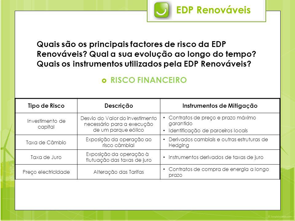 EDP Renováveis Quais são os principais factores de risco da EDP Renováveis.