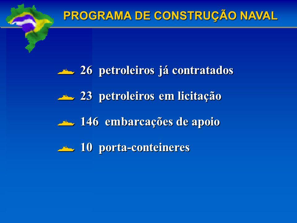 26 petroleiros já contratados 26 petroleiros já contratados 23 petroleiros em licitação 23 petroleiros em licitação 146 embarcações de apoio 146 embarcações de apoio 10 porta-conteineres 10 porta-conteineres PROGRAMA DE CONSTRUÇÃO NAVAL