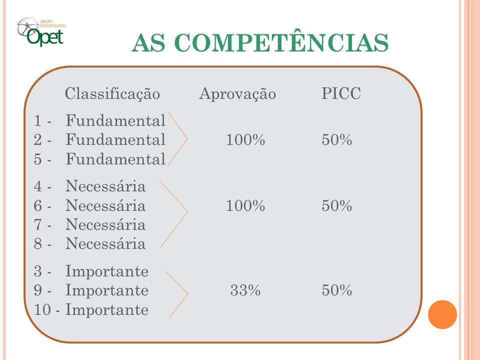 AS COMPETÊNCIAS Classificação AprovaçãoPICC 1 - Fundamental 2 - Fundamental100%50% 5 - Fundamental 4 - Necessária 6 - Necessária100%50% 7 - Necessária