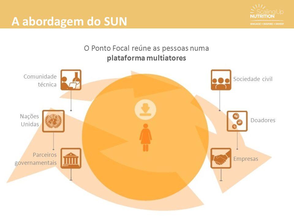 A abordagem do SUN O Ponto Focal reúne as pessoas numa plataforma multiatores Comunidade técnica Nações Unidas Parceiros governamentais Sociedade civi