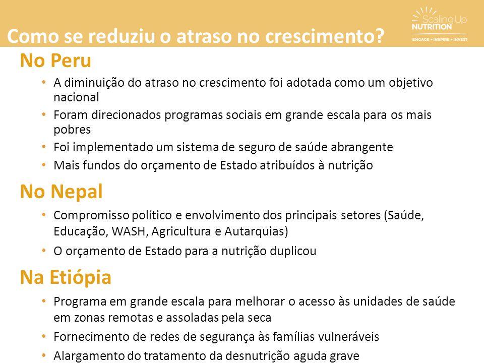 No Peru A diminuição do atraso no crescimento foi adotada como um objetivo nacional Foram direcionados programas sociais em grande escala para os mais