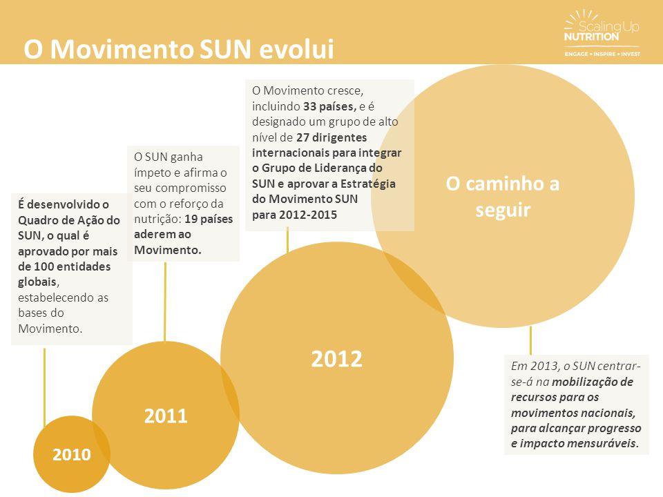 O Movimento SUN evolui 2010 2011 2012 O caminho a seguir É desenvolvido o Quadro de Ação do SUN, o qual é aprovado por mais de 100 entidades globais,