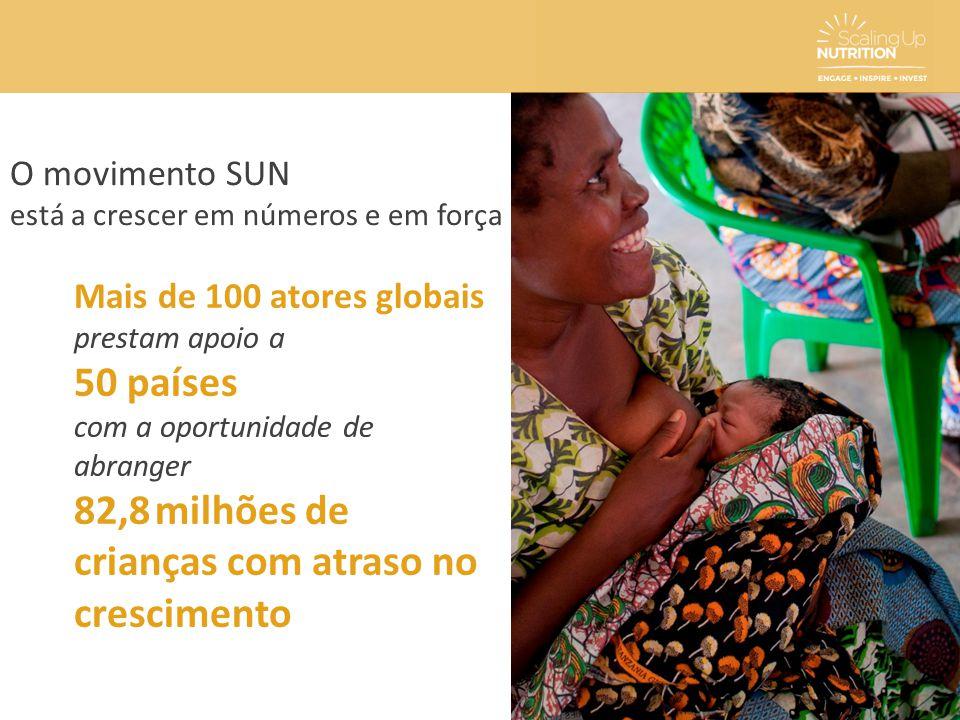 O movimento SUN está a crescer em números e em força Mais de 100 atores globais prestam apoio a 50 países com a oportunidade de abranger 82,8 milhões