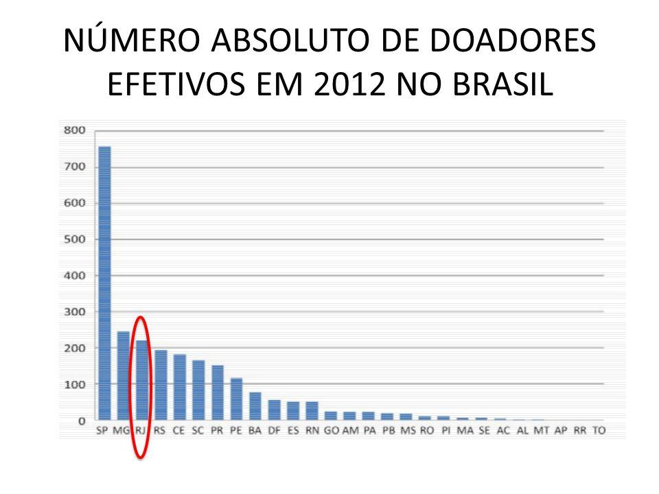 NÚMERO ABSOLUTO DE DOADORES EFETIVOS EM 2012 NO BRASIL