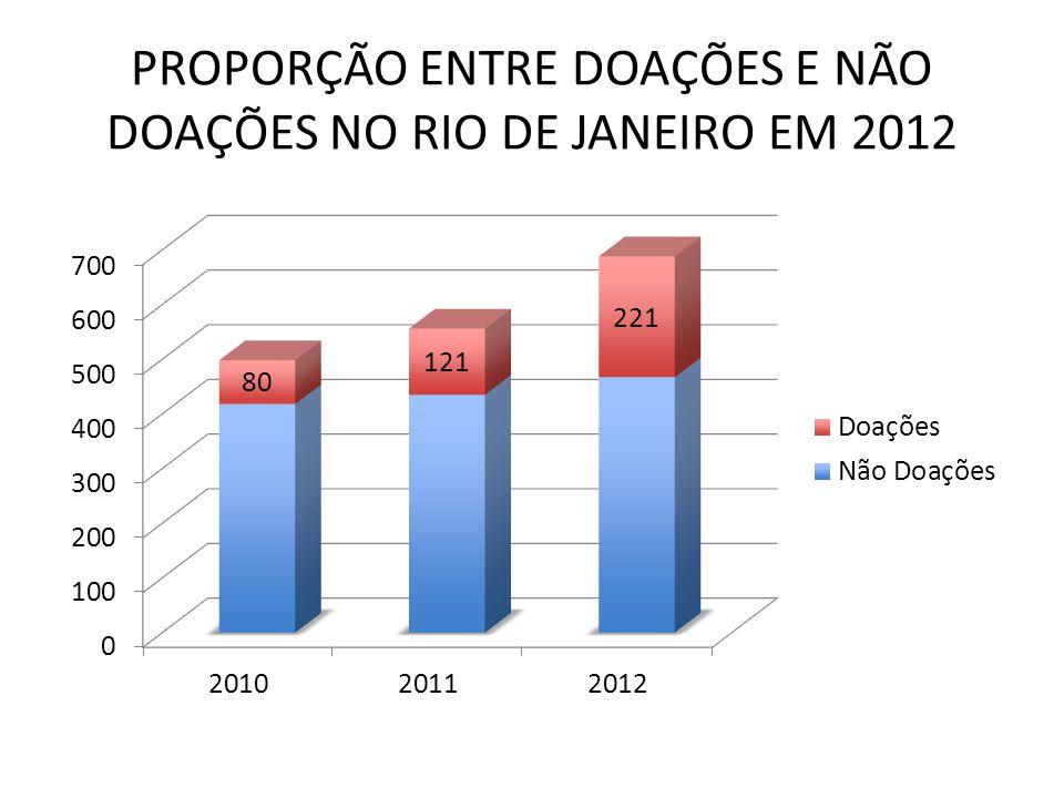 PROPORÇÃO ENTRE DOAÇÕES E NÃO DOAÇÕES NO RIO DE JANEIRO EM 2012