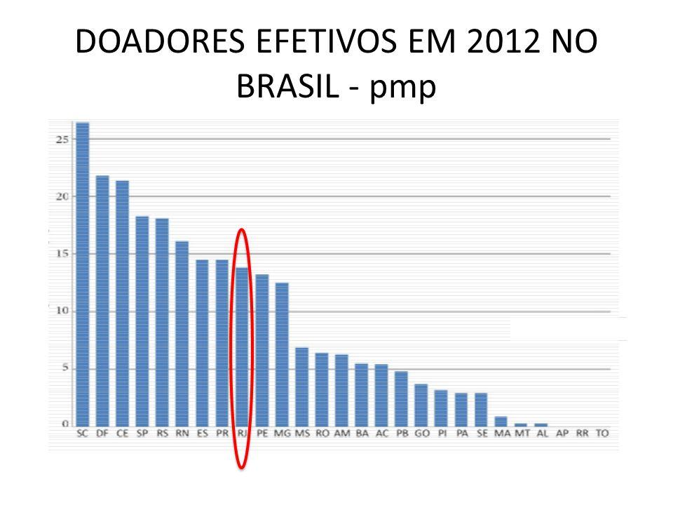 DOADORES EFETIVOS EM 2012 NO BRASIL - pmp