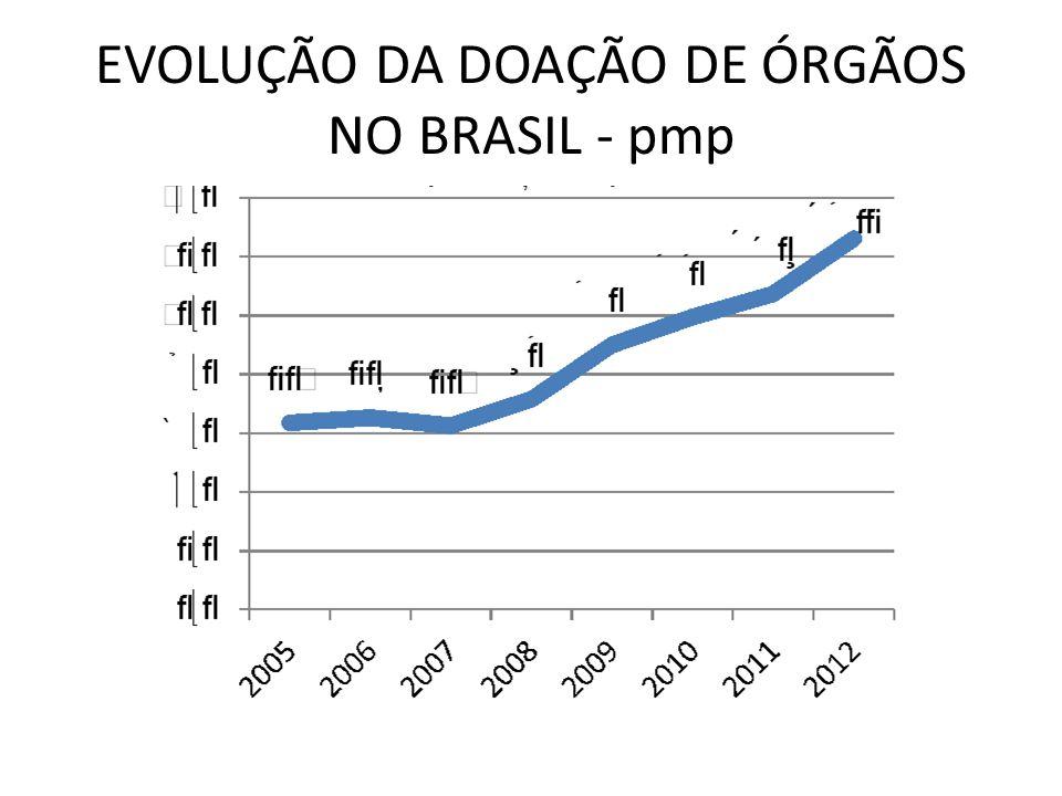 EVOLUÇÃO DA DOAÇÃO DE ÓRGÃOS NO RIO DE JANEIRO - pmp