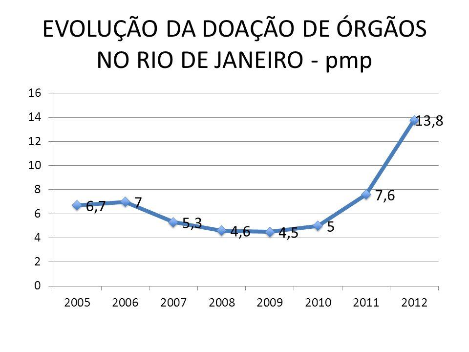 TRANSPLANTE RENAL NO RIO DE JANEIRO