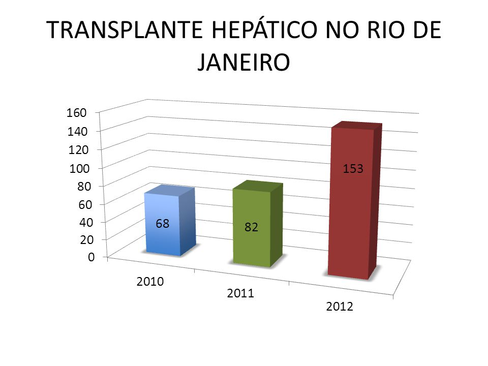 TRANSPLANTE HEPÁTICO NO RIO DE JANEIRO