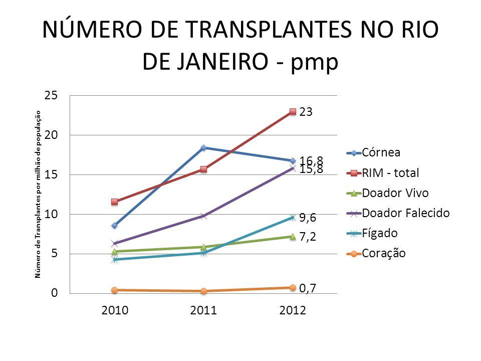 NÚMERO DE TRANSPLANTES NO RIO DE JANEIRO - pmp