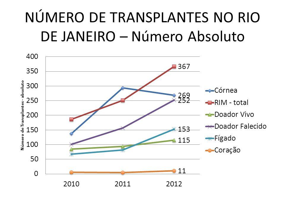 NÚMERO DE TRANSPLANTES NO RIO DE JANEIRO – Número Absoluto