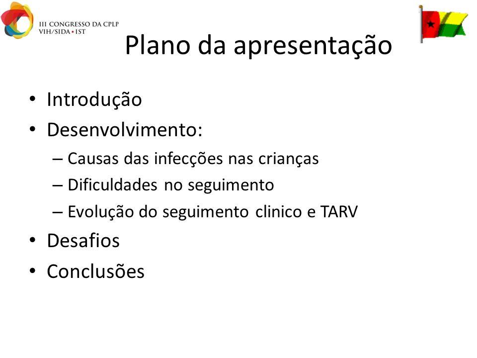 Plano da apresentação Introdução Desenvolvimento: – Causas das infecções nas crianças – Dificuldades no seguimento – Evolução do seguimento clinico e TARV Desafios Conclusões