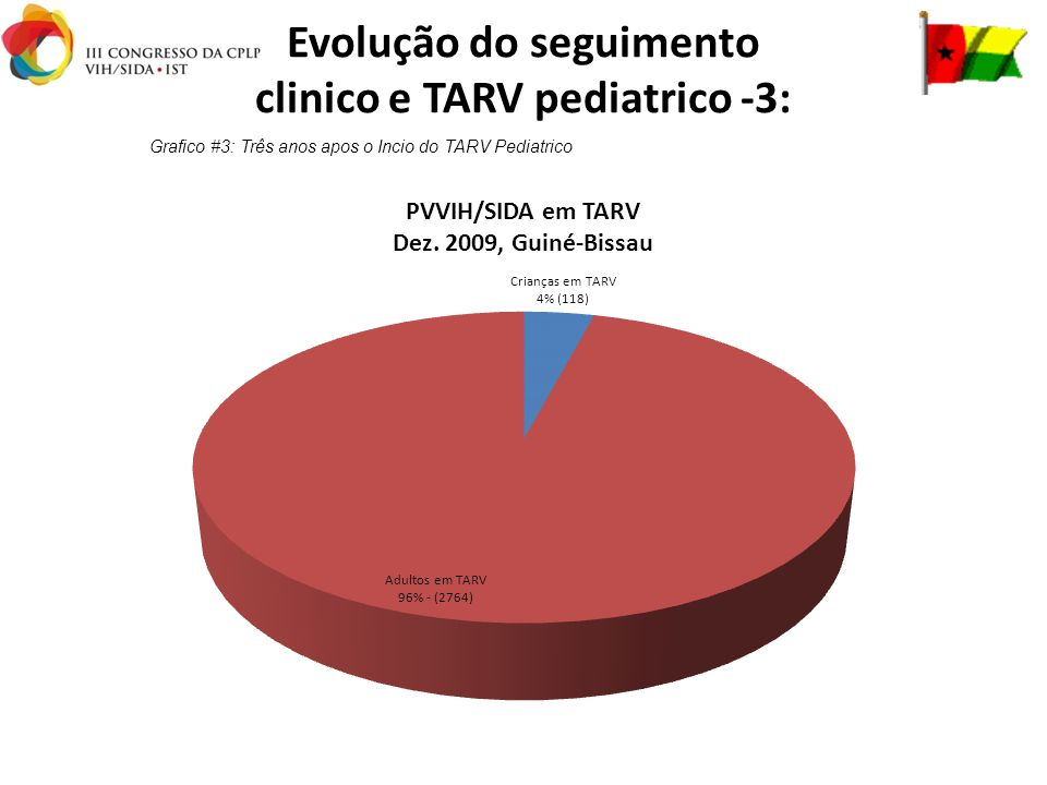 Evolução do seguimento clinico e TARV pediatrico -3: Grafico #3: Três anos apos o Incio do TARV Pediatrico