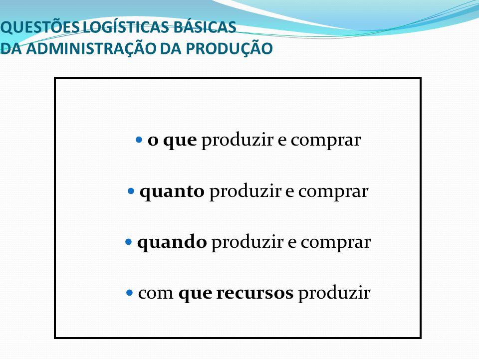 QUESTÕES LOGÍSTICAS BÁSICAS DA ADMINISTRAÇÃO DA PRODUÇÃO o que produzir e comprar quanto produzir e comprar quando produzir e comprar com que recursos