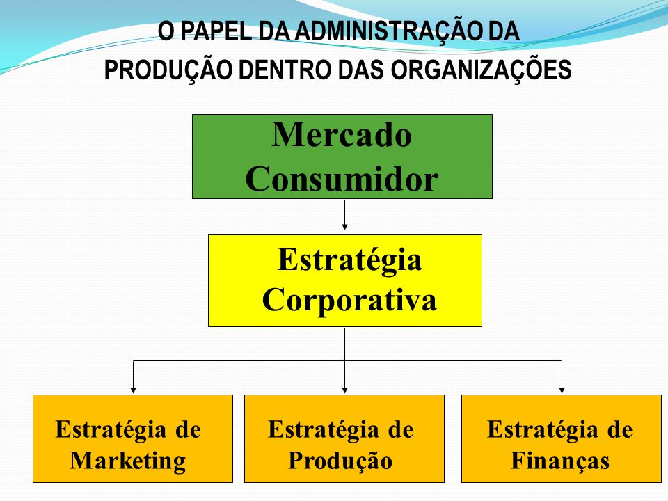 Estratégia Corporativa Mercado Consumidor Estratégia de Marketing Estratégia de Produção Estratégia de Finanças O PAPEL DA ADMINISTRAÇÃO DA PRODUÇÃO D
