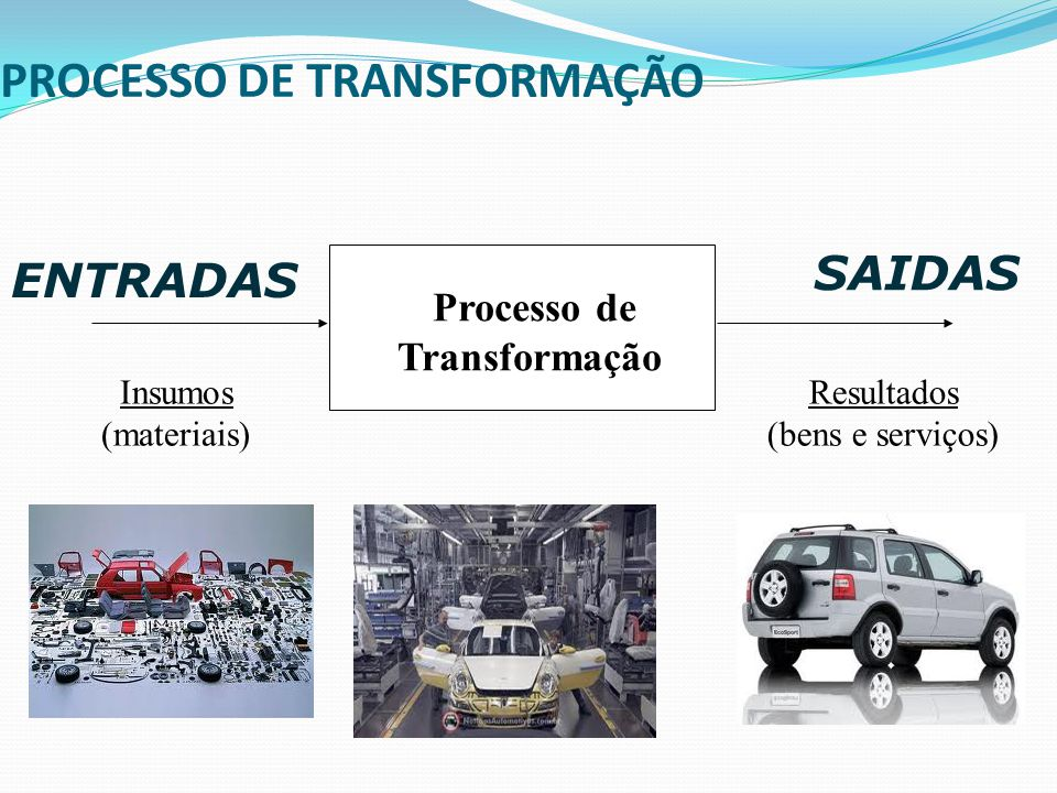 PROCESSO DE TRANSFORMAÇÃO Processo de Transformação Insumos (materiais) Resultados (bens e serviços) ENTRADAS SAIDAS