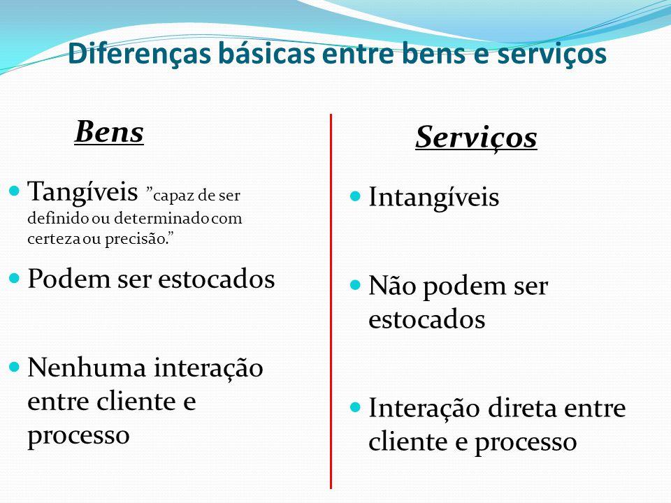 Diferenças básicas entre bens e serviços Bens Tangíveis capaz de ser definido ou determinado com certeza ou precisão. Podem ser estocados Nenhuma inte