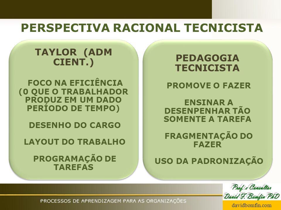 PERSPECTIVA RACIONAL TECNICISTA TAYLOR (ADM CIENT.) FOCO NA EFICIÊNCIA (0 QUE O TRABALHADOR PRODUZ EM UM DADO PERÍODO DE TEMPO) DESENHO DO CARGO LAYOU