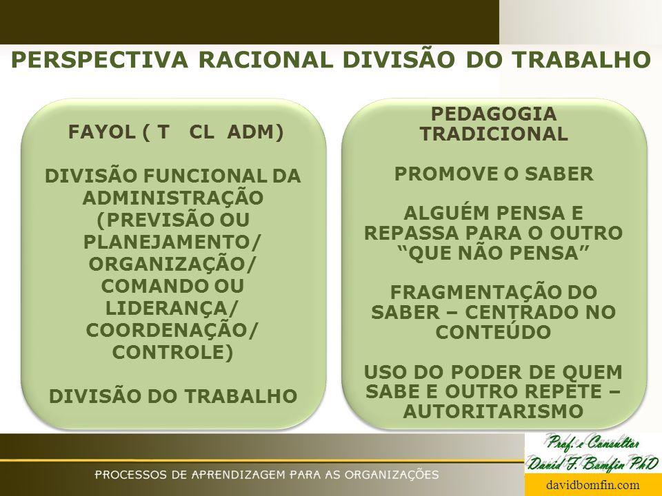 PERSPECTIVA RACIONAL DIVISÃO DO TRABALHO FAYOL ( T CL ADM) DIVISÃO FUNCIONAL DA ADMINISTRAÇÃO (PREVISÃO OU PLANEJAMENTO/ ORGANIZAÇÃO/ COMANDO OU LIDER