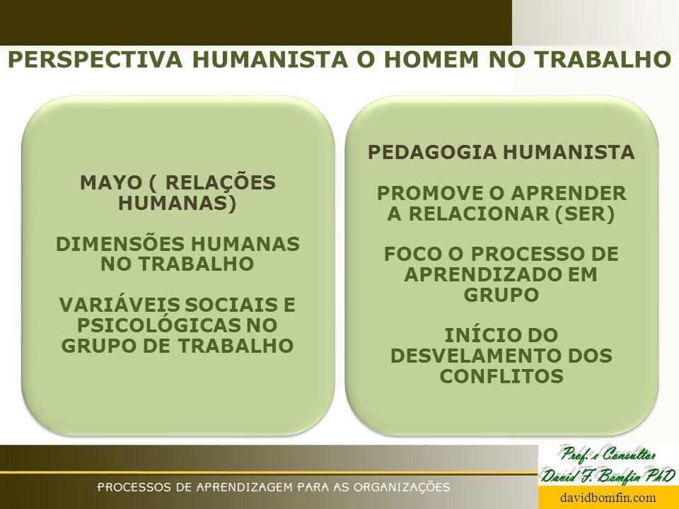 PERSPECTIVA HUMANISTA O HOMEM NO TRABALHO MAYO ( RELAÇÕES HUMANAS) DIMENSÕES HUMANAS NO TRABALHO VARIÁVEIS SOCIAIS E PSICOLÓGICAS NO GRUPO DE TRABALHO
