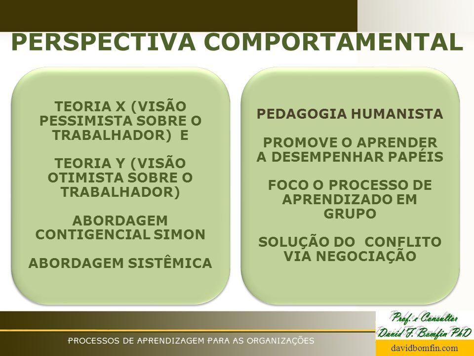 PERSPECTIVA COMPORTAMENTAL TEORIA X (VISÃO PESSIMISTA SOBRE O TRABALHADOR) E TEORIA Y (VISÃO OTIMISTA SOBRE O TRABALHADOR) ABORDAGEM CONTIGENCIAL SIMO