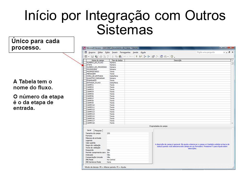 Início por Integração com Outros Sistemas Único para cada processo. A Tabela tem o nome do fluxo. O número da etapa é o da etapa de entrada.