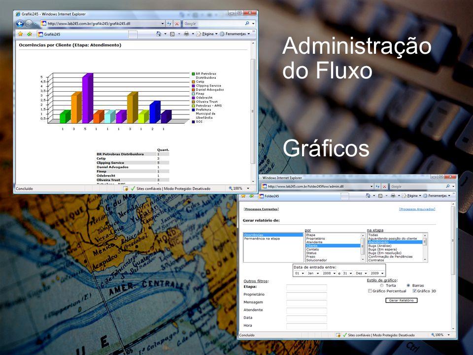 Administração do Fluxo Gráficos