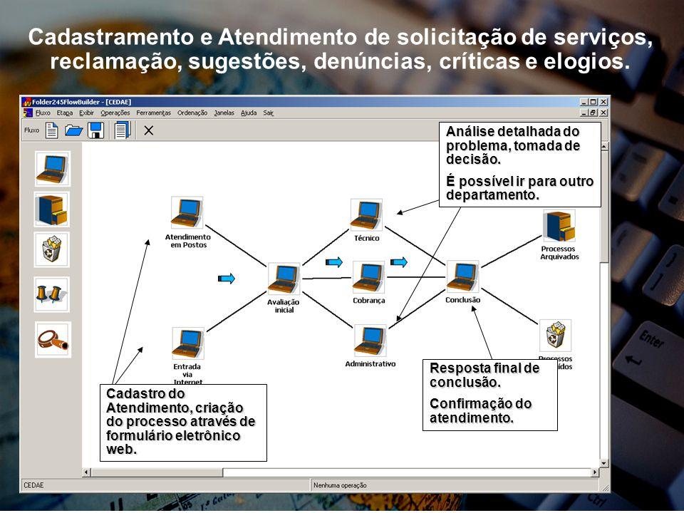 Cadastro do Atendimento, criação do processo através de formulário eletrônico web. Análise detalhada do problema, tomada de decisão. É possível ir par