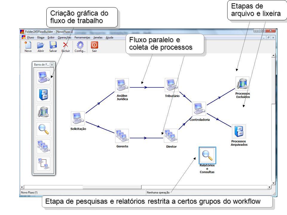 Criação gráfica do fluxo de trabalho Fluxo paralelo e coleta de processos Etapas de arquivo e lixeira Etapa de pesquisas e relatórios restrita a certos grupos do workflow