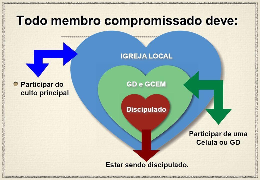 IGREJA LOCAL Discipulado GD e GCEM Participar de uma Celula ou GD Participar do culto principal Estar sendo discipulado.