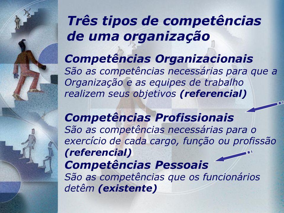 Três tipos de competências de uma organização Competências Organizacionais São as competências necessárias para que a Organização e as equipes de trab