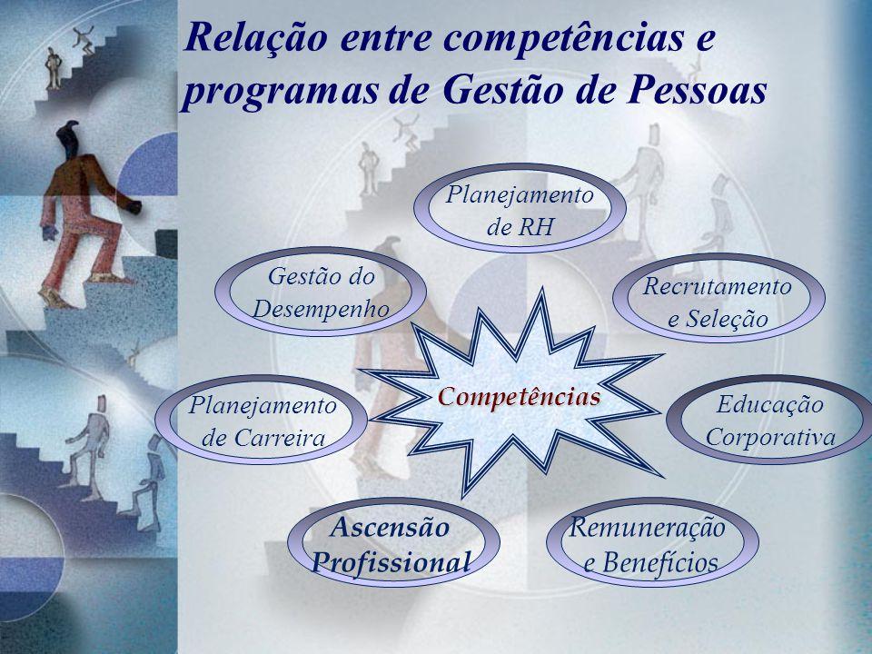 Relação entre competências e programas de Gestão de Pessoas Planejamento de RH Recrutamento e Seleção Educação Corporativa Gestão do Desempenho Planej