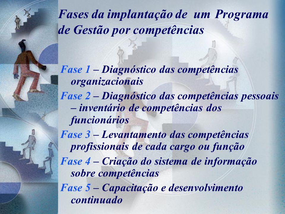 Fases da implantação de um Programa de Gestão por competências Fase 1 – Diagnóstico das competências organizacionais Fase 2 – Diagnóstico das competên