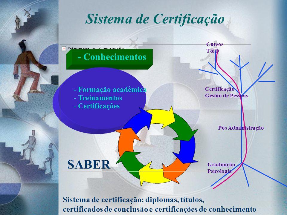 Sistema de Certificação - Conhecimentos - Formação acadêmica - Treinamentos - Certificações Graduação Psicologia Pós Administração Certificação Gestão