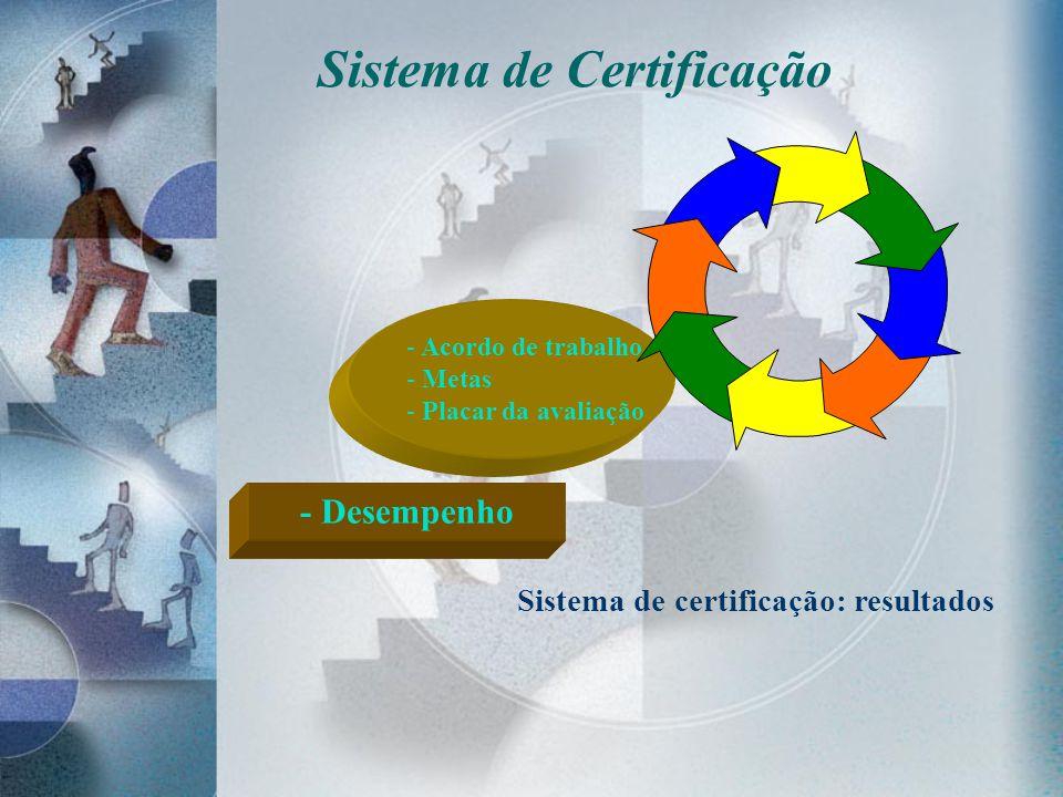 Sistema de Certificação - Acordo de trabalho - Metas - Placar da avaliação - Desempenho Sistema de certificação: resultados