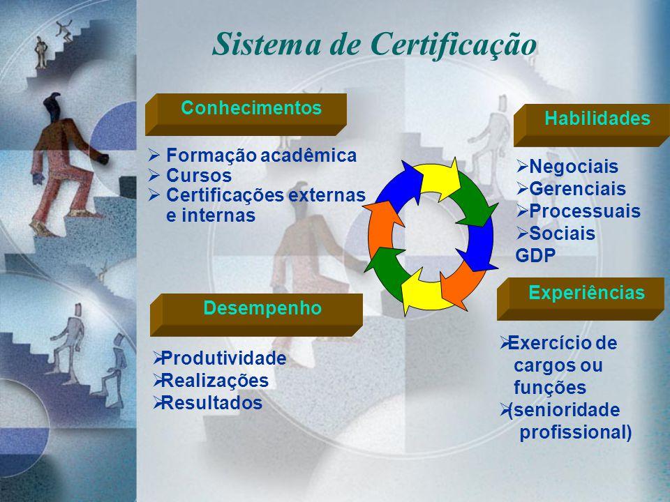 Sistema de Certificação Habilidades Negociais Gerenciais Processuais Sociais GDP Experiências Exercício de cargos ou funções (senioridade profissional
