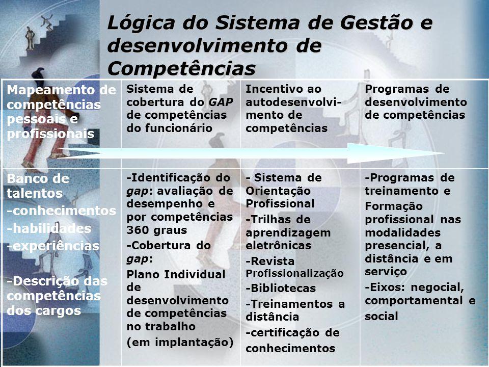 Lógica do Sistema de Gestão e desenvolvimento de Competências Mapeamento de competências pessoais e profissionais Sistema de cobertura do GAP de compe