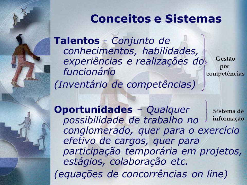Conceitos e Sistemas Talentos - Conjunto de conhecimentos, habilidades, experiências e realizações do funcionário (Inventário de competências) Oportun