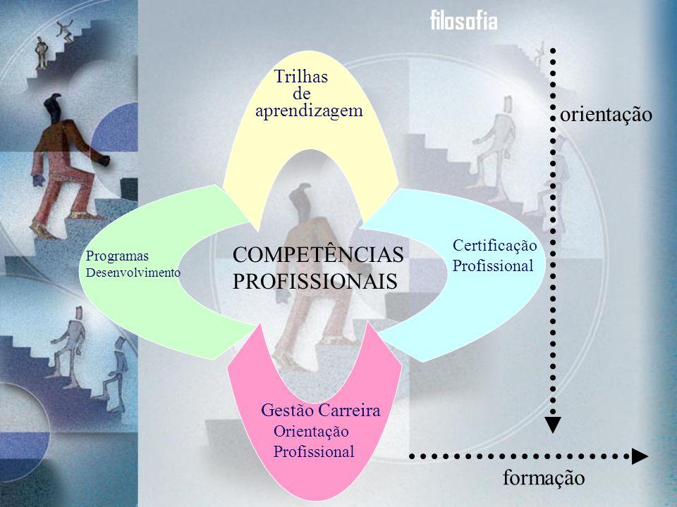 FASES DO PROGRAMA DE DESENVOLVIMENTO DE COMPETÊNCIAS ORIENTAÇÃO PROFISSIONAL Programa Gestão de Carreira Programa Trilhas de Aprendizagem DESENVOLVIMENTO DE COMPETÊNCIAS Programas de Treinamento & Desenvolvimento de competências CERTIFICAÇÃO DE COMPETÊNCIAS Programa de Avaliação e Certificação de Conhecimentos e Competências