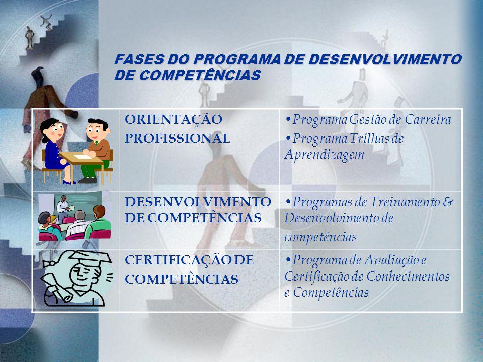 FASES DO PROGRAMA DE DESENVOLVIMENTO DE COMPETÊNCIAS ORIENTAÇÃO PROFISSIONAL Programa Gestão de Carreira Programa Trilhas de Aprendizagem DESENVOLVIME