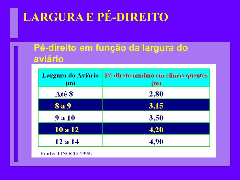 LARGURA E PÉ-DIREITO Fonte: TINOCO 1995. Pé-direito em função da largura do aviário