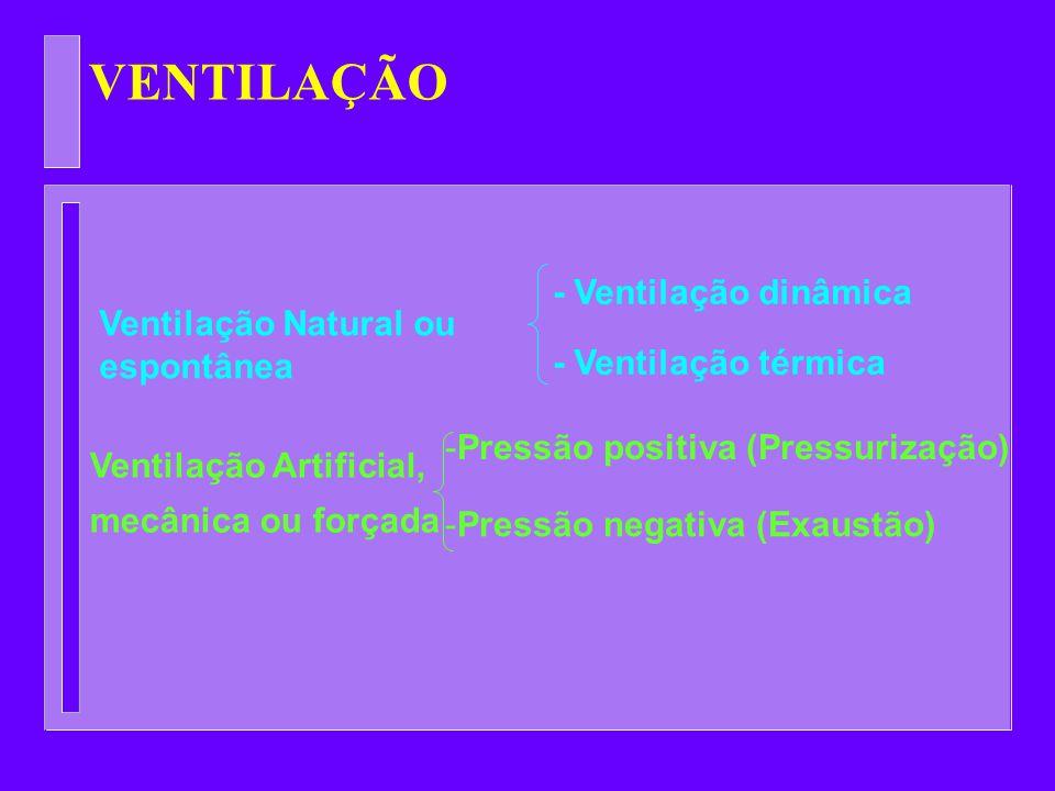 VENTILAÇÃO Ventilação Natural ou espontânea - Ventilação dinâmica - Ventilação térmica Ventilação Artificial, mecânica ou forçada -Pressão positiva (P