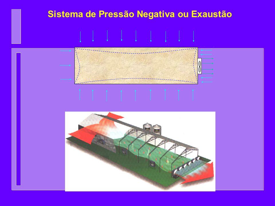 Sistema de Pressão Negativa ou Exaustão
