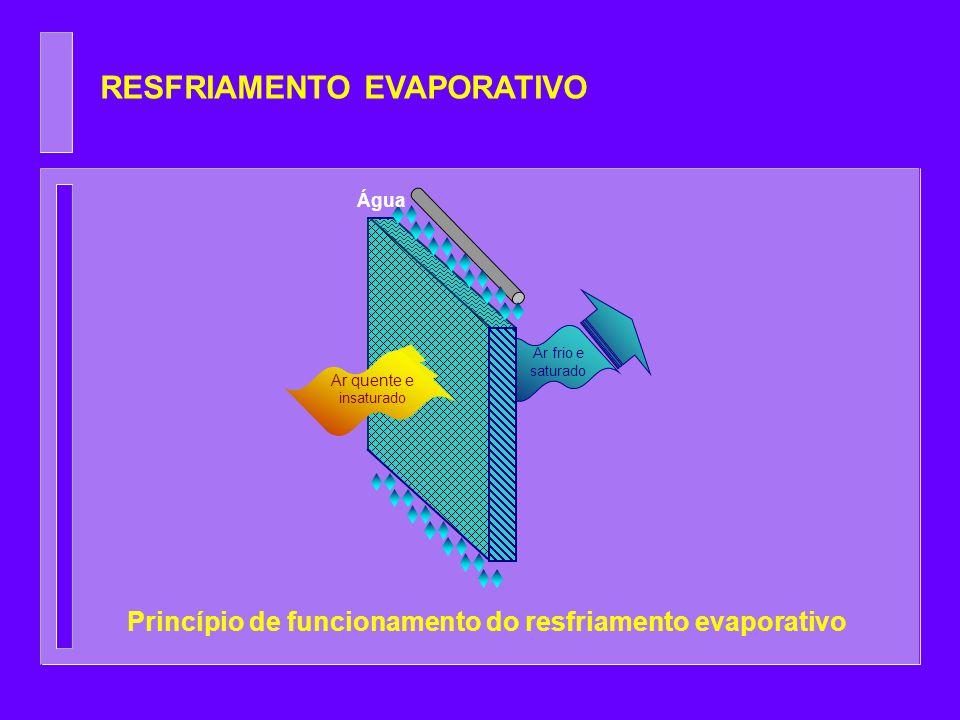 RESFRIAMENTO EVAPORATIVO Ar quente e insaturado Ar frio e saturado Água Princípio de funcionamento do resfriamento evaporativo