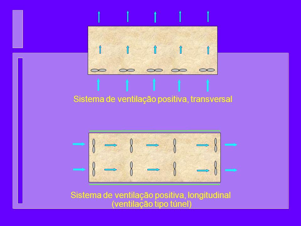 Sistema de ventilação positiva, longitudinal (ventilação tipo túnel) Sistema de ventilação positiva, transversal